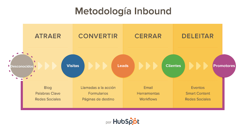inbound marketing metodologia