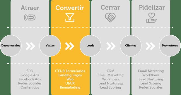 diseno-web-convertir