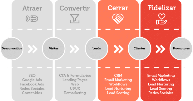 Marketing Automation | Wanaleads