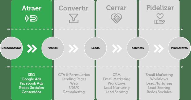 Atraer con marketing de contenidos | Wanaleads