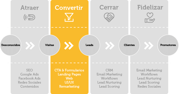 Remarketing | Wanaleads