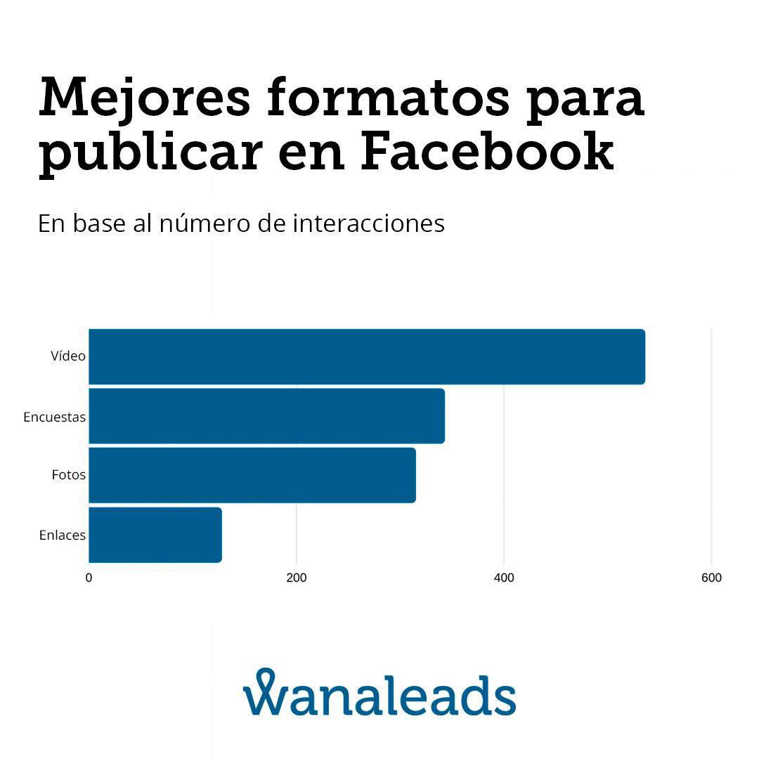 Mejores formatos para publicar en Facebook
