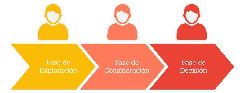 Las 3 fases del Buyer Journey