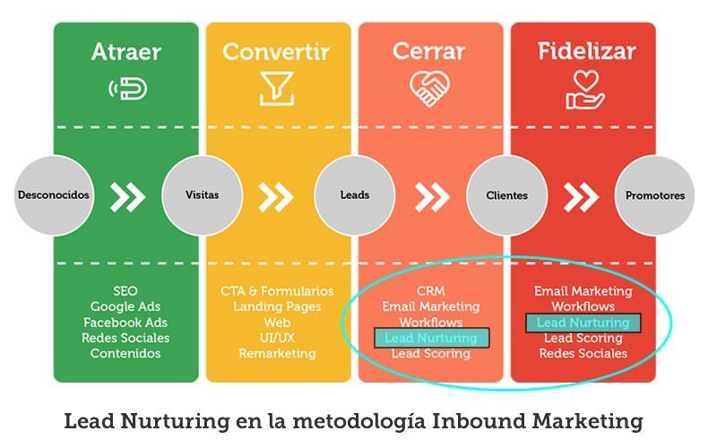 Lead nurturing en la metodología Inbound Marketing