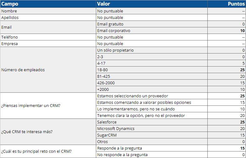 Ejemplo de tabla de Lead Scoring de Hubspot