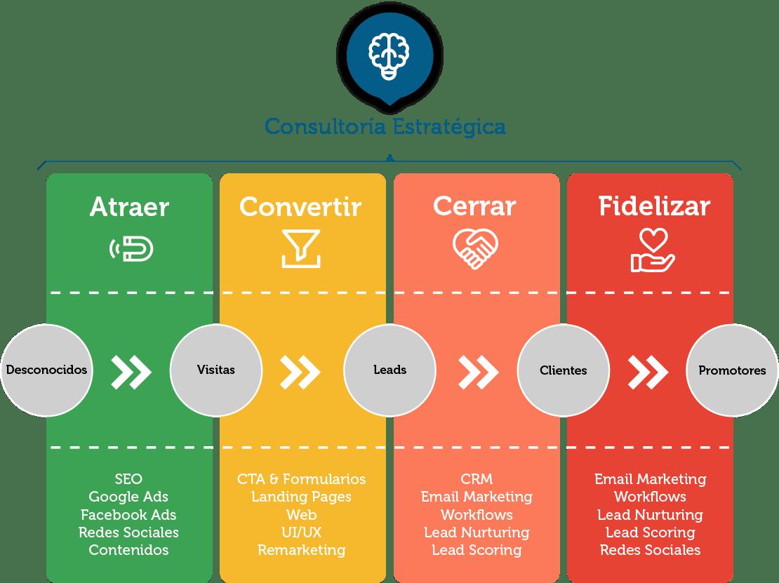 Diseño Web - Embudo de conversión