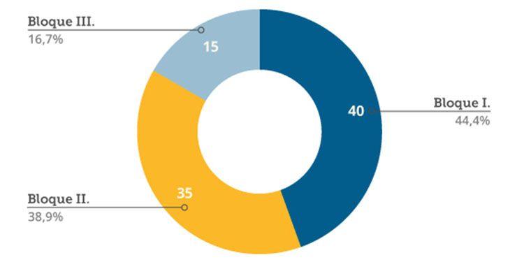 ¿Cómo se hace la baremación (valoración) de las solicitudes? | Subvención Junta de Andalucía PYMES