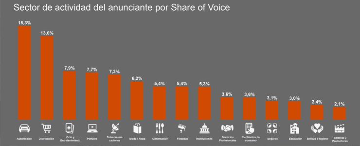 Publicado el informe de inversión publicitaria en medios digitales 2020